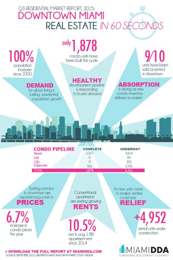 Miami DDA Q3 Infographic