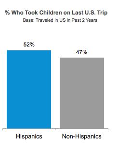 Hispanics Travel with Children